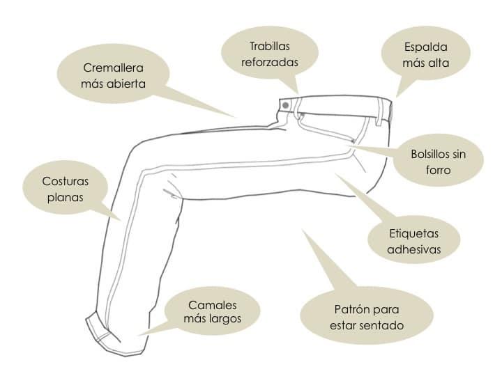 caracteristicas pantalon